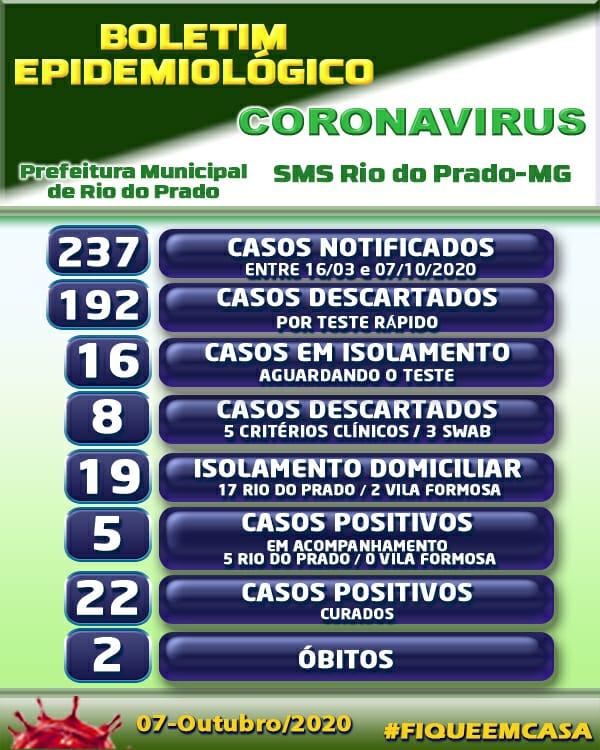 BOLETIM EPIDEMIOLÓGICO CORONAVÍRUS - 07/10/2020