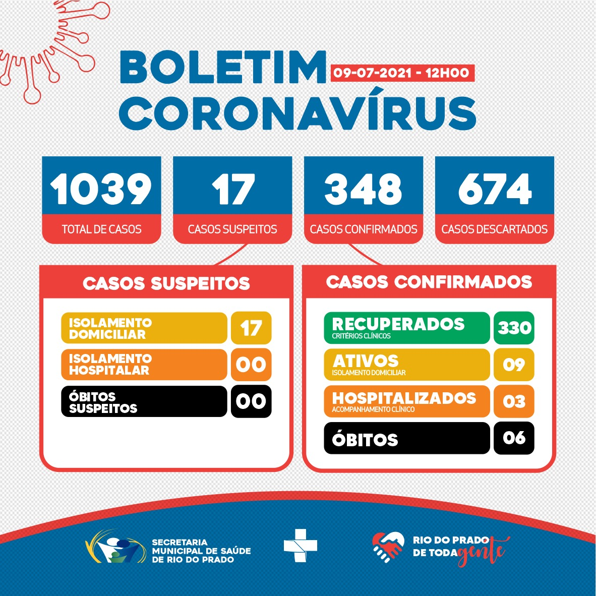 BOLETIM EPIDEMIOLÓGICO CORONAVÍRUS - 09/07/2021