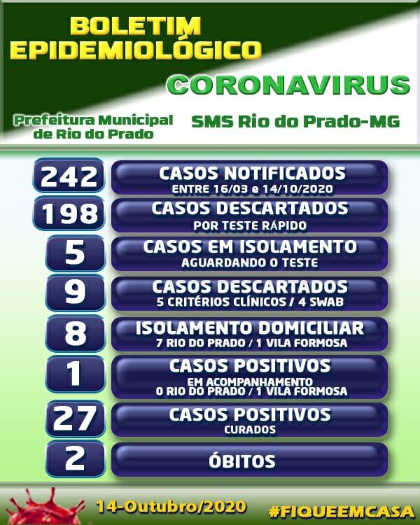 BOLETIM EPIDEMIOLÓGICO CORONAVÍRUS - 14/10/2020