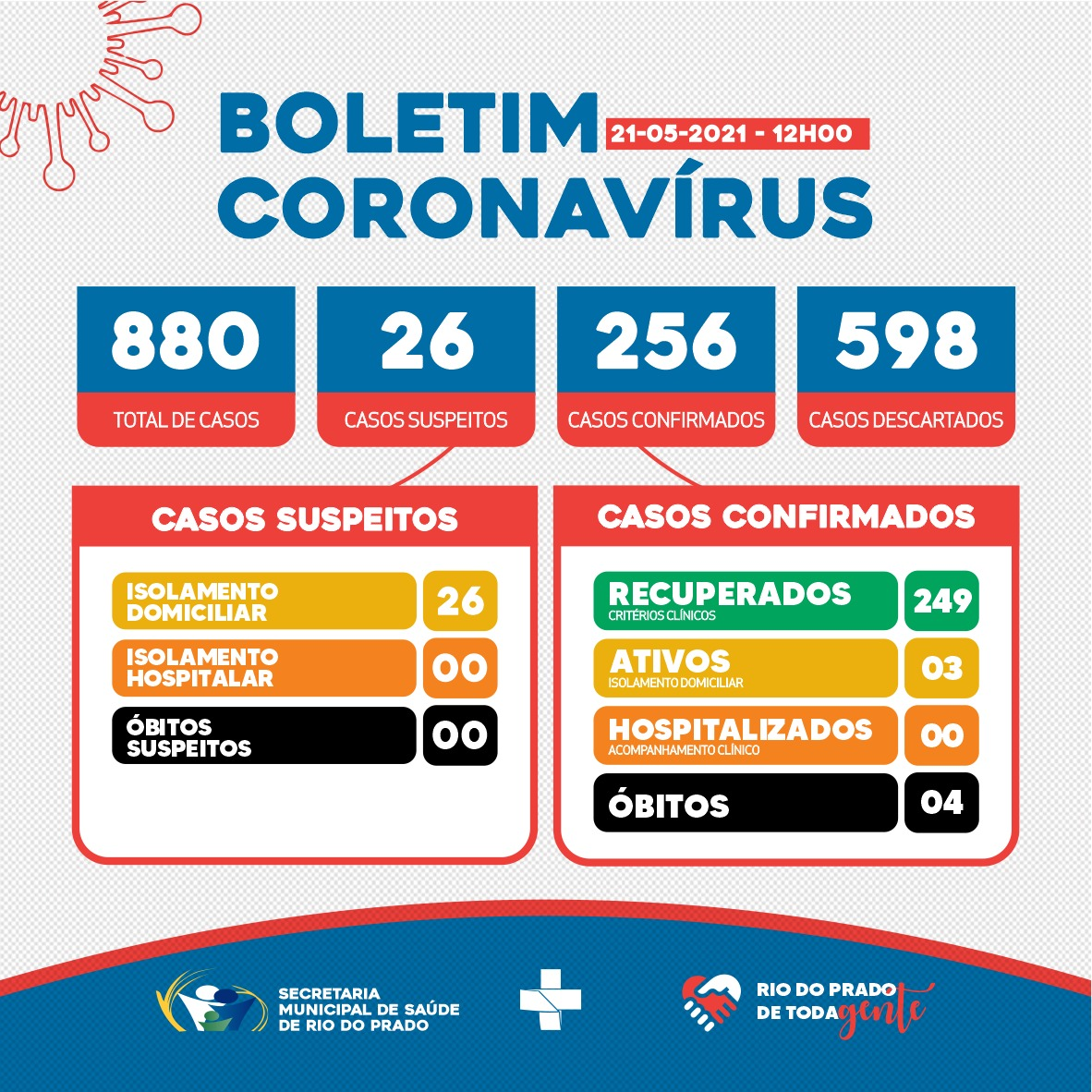 BOLETIM EPIDEMIOLÓGICO CORONAVÍRUS - 21/05/2021