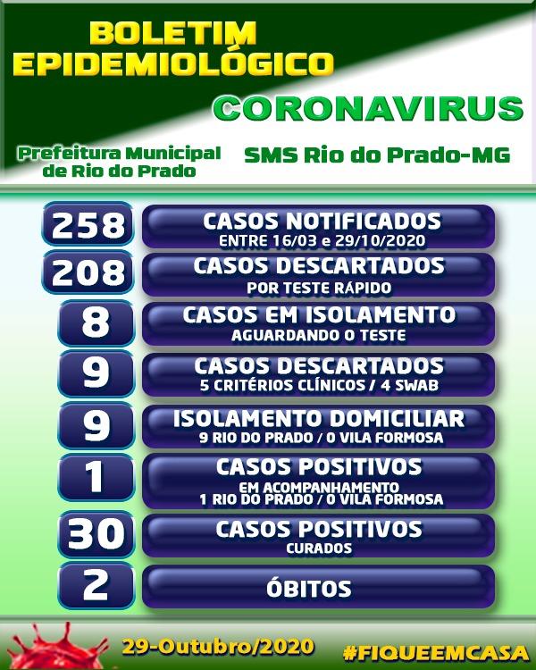 BOLETIM EPIDEMIOLÓGICO CORONAVÍRUS - 29/10/2020